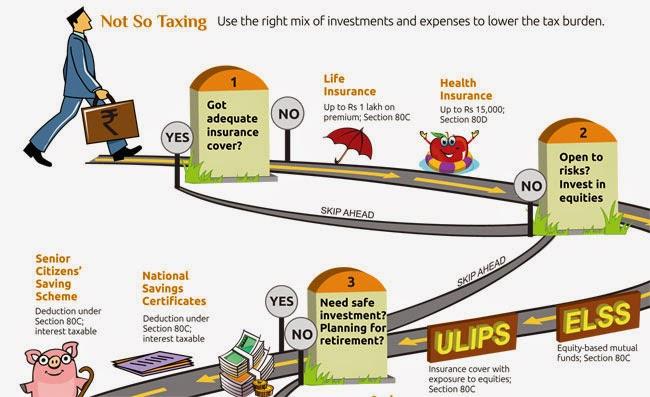 better saving scheme in india