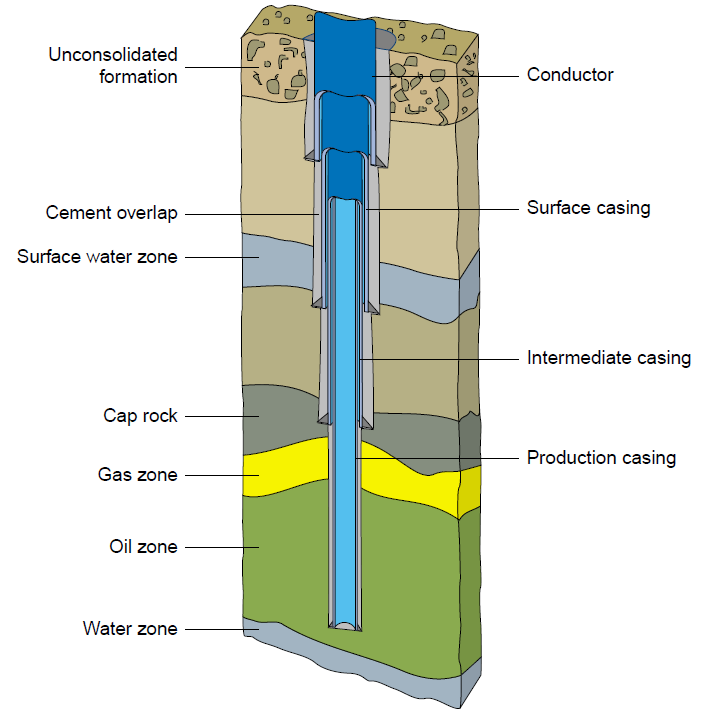 Horizontal oil well casing diagram free
