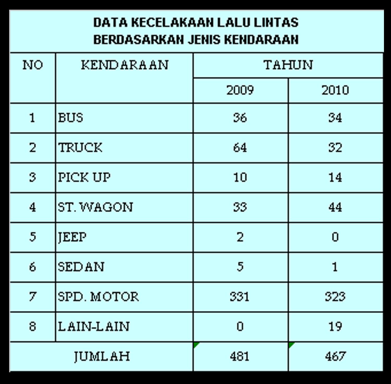 Kecelakaan Lalu Lintas 2014 Tabel Kecelakaan Lalu Lintas