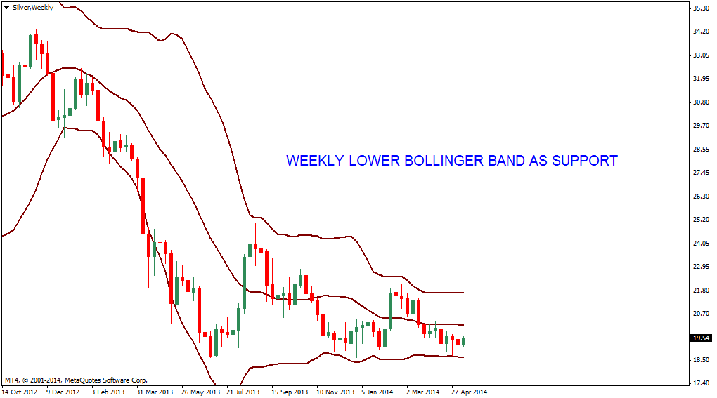 Bollinger bands silver chart