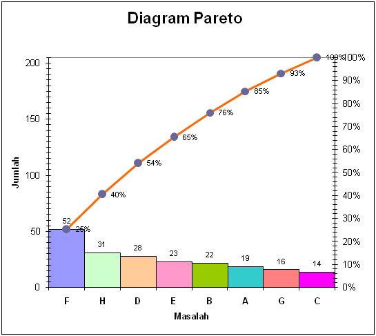 Enjo nah sekarang diagram pareto itu sendiri apa diagram pareto adalah serangkaian seri diagram batang yang menggambarkan frekuensi atau pengaruh dari ccuart Image collections