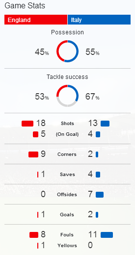 Game Stats England vs Italy