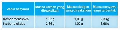 Hukum Dasar Kimia | www.zonasiswa.com
