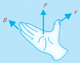 Kaidah tangan kanan medan magnet