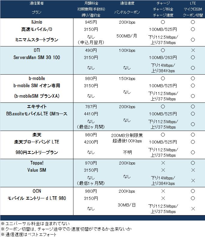 格安SIMの比較表(5月25日更新)