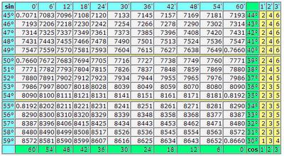 Таблица Брадиса синусы и косинусы. Синусы и косинусы от 0 до 90 градусов 4 значная таблица для блондинок.