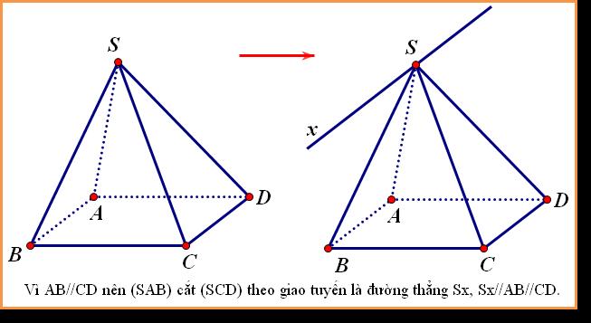 Xác định giao tuyến giữa 2 mặt phẳng theo phương pháp 2.