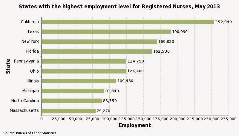 Ten States with the Most Registered Nurses