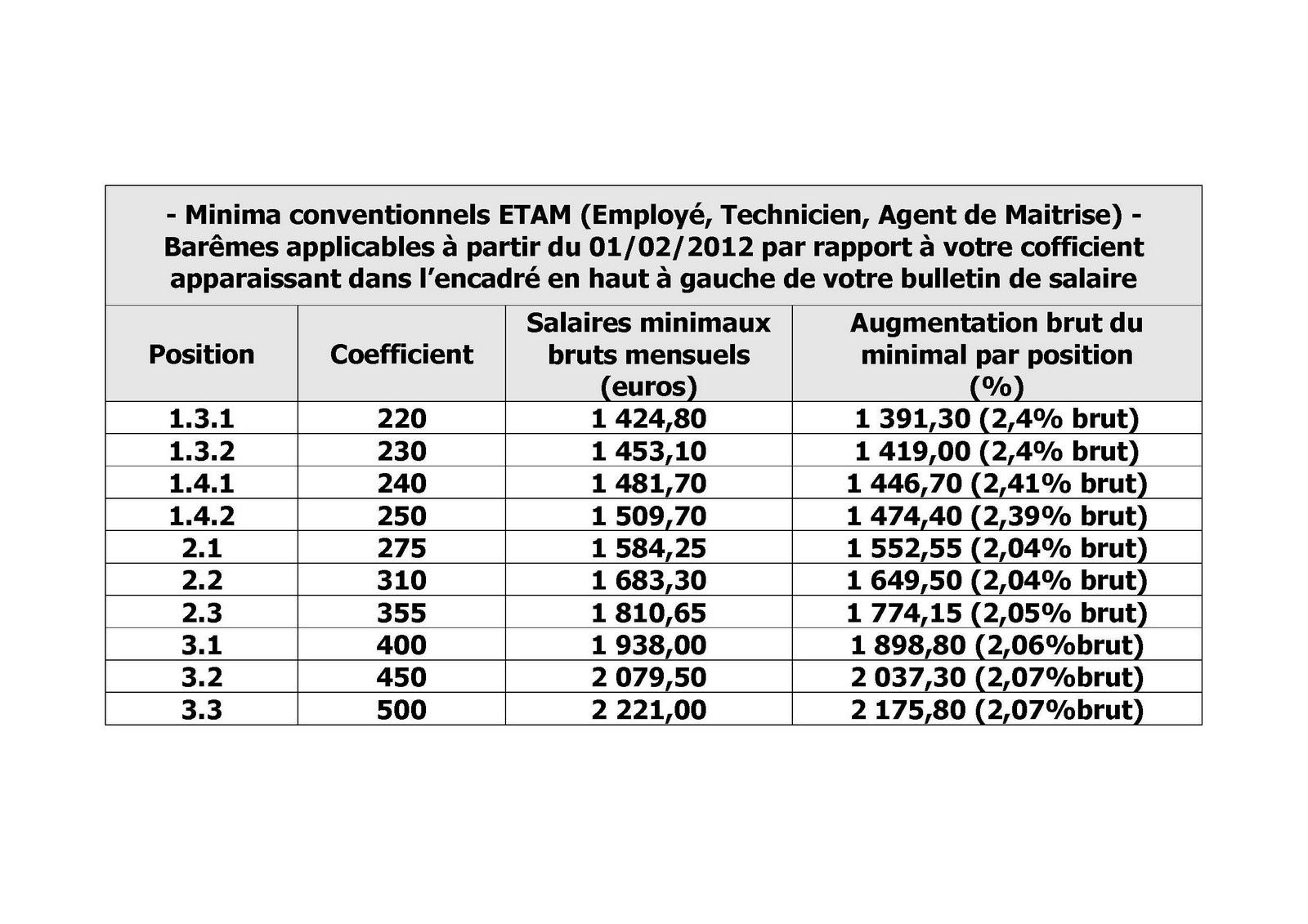 Syntec grille salaire 2016 pdf grille des salaires syntec pour les etam et les cadres grille - Grille de classification syntec ...