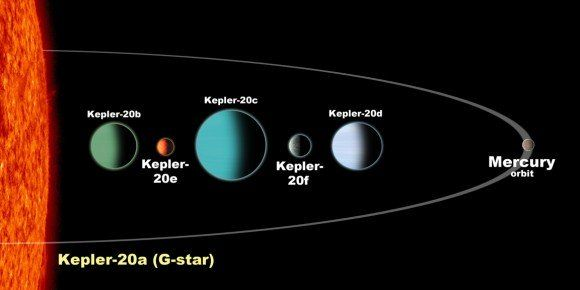 Creation Science Talk Kepler Space Telescope Discovers Two Earth Size Planets