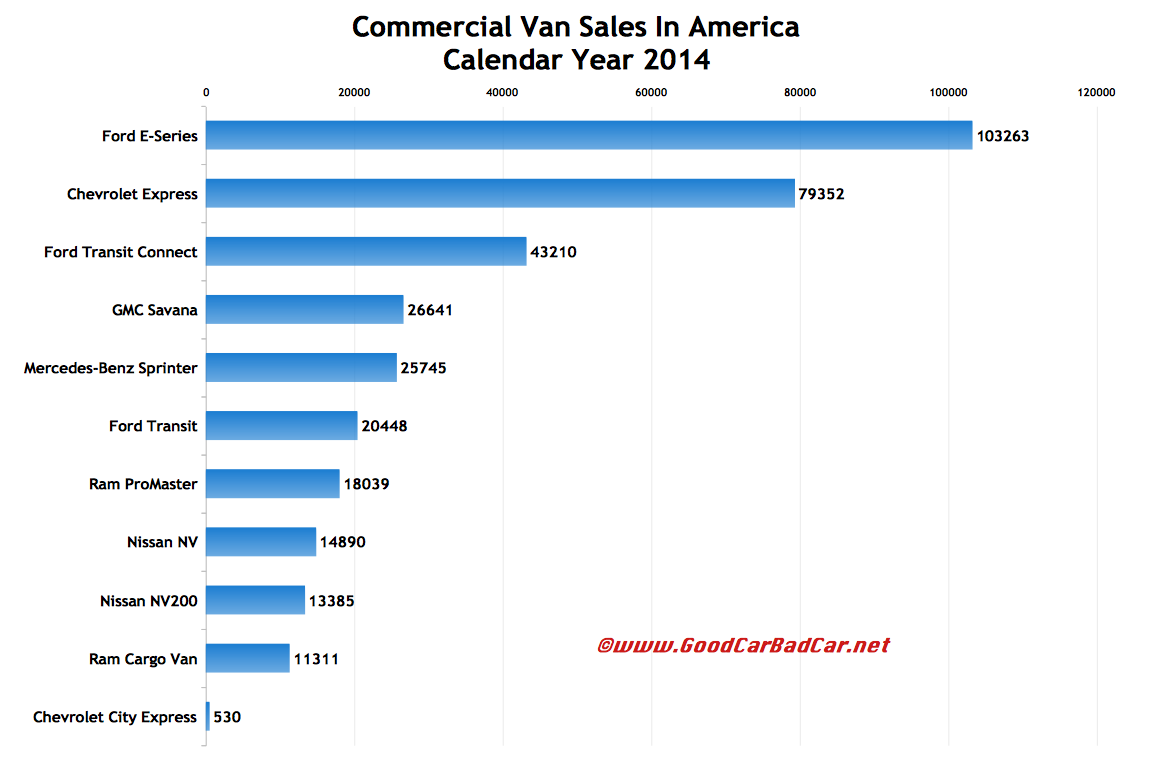 USA commercial van sales chart 2014