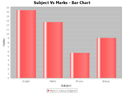Java Bar Chart from XML input