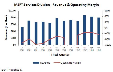MSFT Services Revenue & Margin