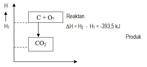 Reaksi eksoterm dan endoterm materi dan soal ipa untuk sma diagram tingkat energinya ccuart Images