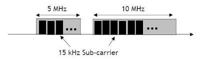 OFDMA Parameter for LTE