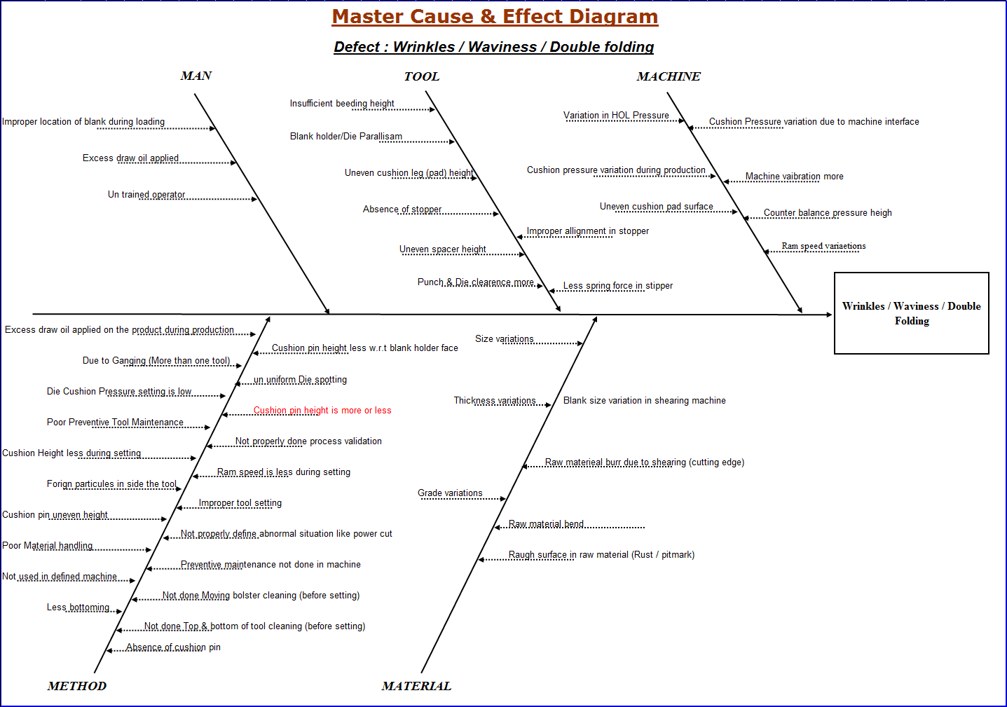 causes and effect diagrams in quality management The quality management system (qms) and risk in the supply chain, as a  principle part of the  utilize quality management tools for cause and effect  analysis.