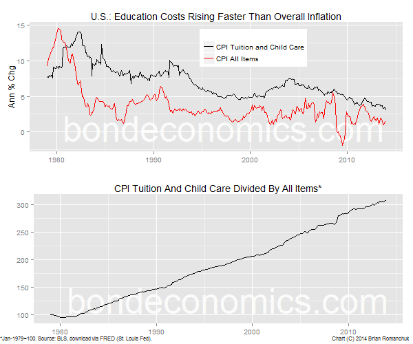 Chart: U.S. Education Component of CPI