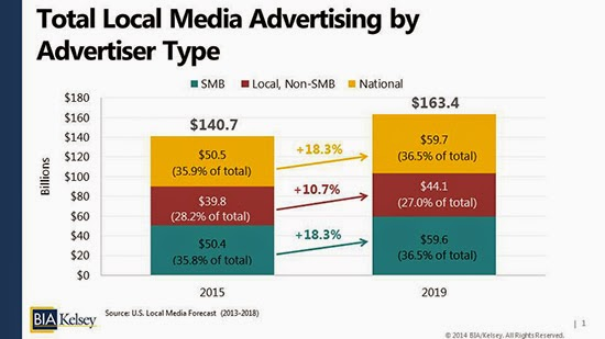 local media see more ad spends by SMB;s