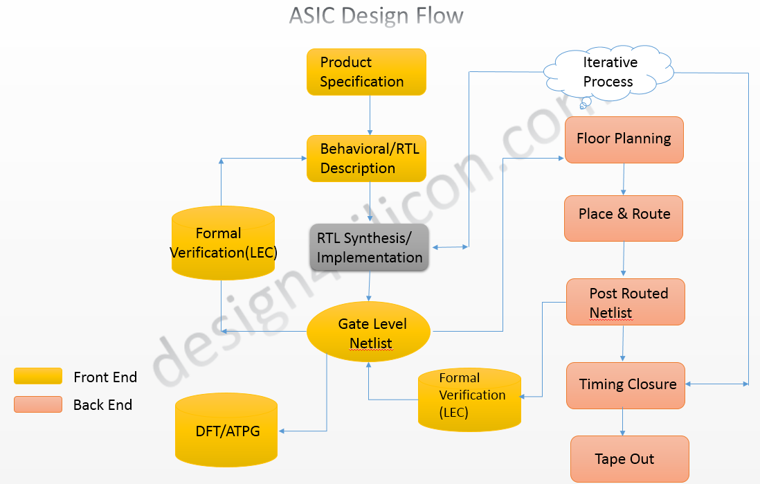 Vlsi Design Overview And Questionnaires Synthesis Introduction A