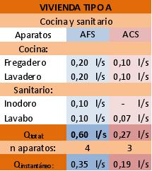Javier Ponce Formación Técnica: Cálculos Instalación de Fontanería ...