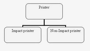 Printer and its classifications