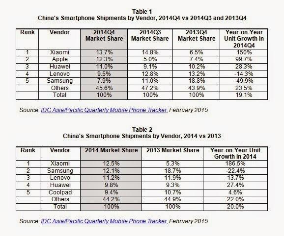 Kelebihan Xiaomi daripada Samsung