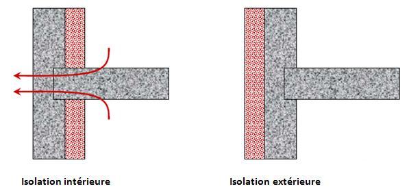 Ma Maison Bioclimatique: Isolation Et Inertie
