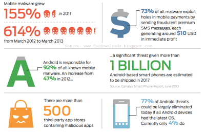 Mobile malware has increased 614 percent in the last year