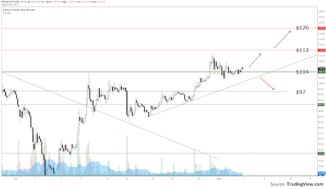BTC+Update+5+Aug.png