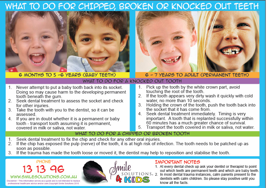 What to do for chIpped, broken or knocked out Kid's Teeth