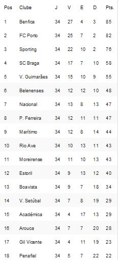 Classificação Liga Nós Época 2014-2015 34ºJornada