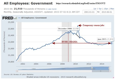 Gov't workerss under Bush 2 and Obama