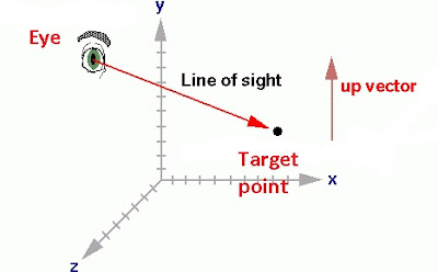 Eye, target and up vector in the scene.