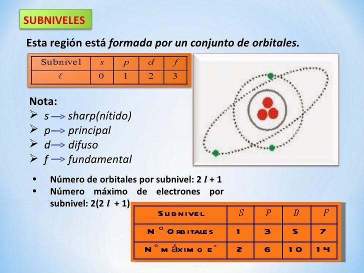 Sub-niveles (SoPa De Fideos)
