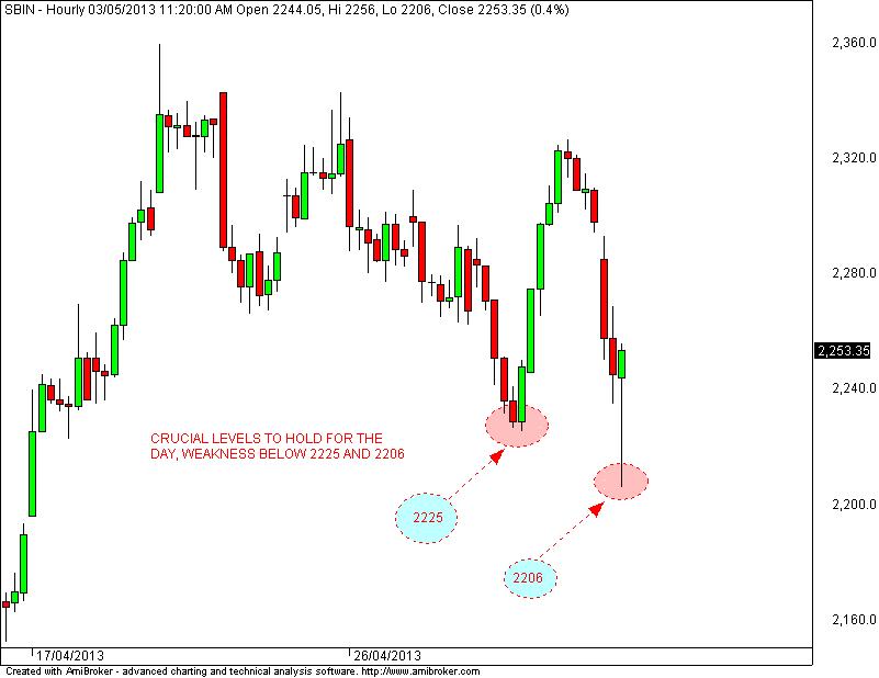 Stock Market Chart Analysis Sbi Intraday Update