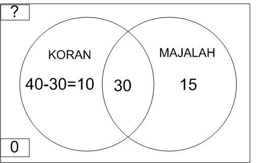 Mathematics for junior penerapan irisan dan gabungan dalam kehidupan ccuart Gallery