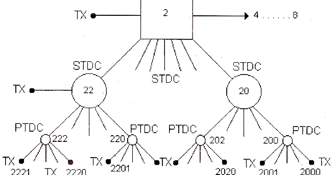 electrical topics  nation calling dialling system  ncd