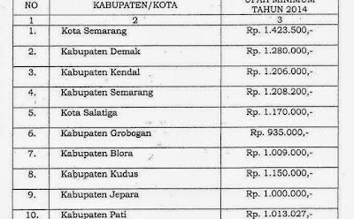Daftar UMK Upah Minimum Kota Kabupaten Jawa Tengah 2014