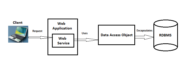 code source application web j2ee