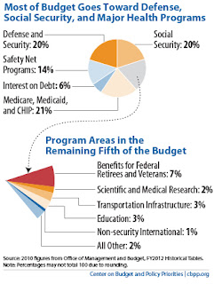 Policy Basics: Where Do Our Federal Tax Dollars Go?, by CBPP