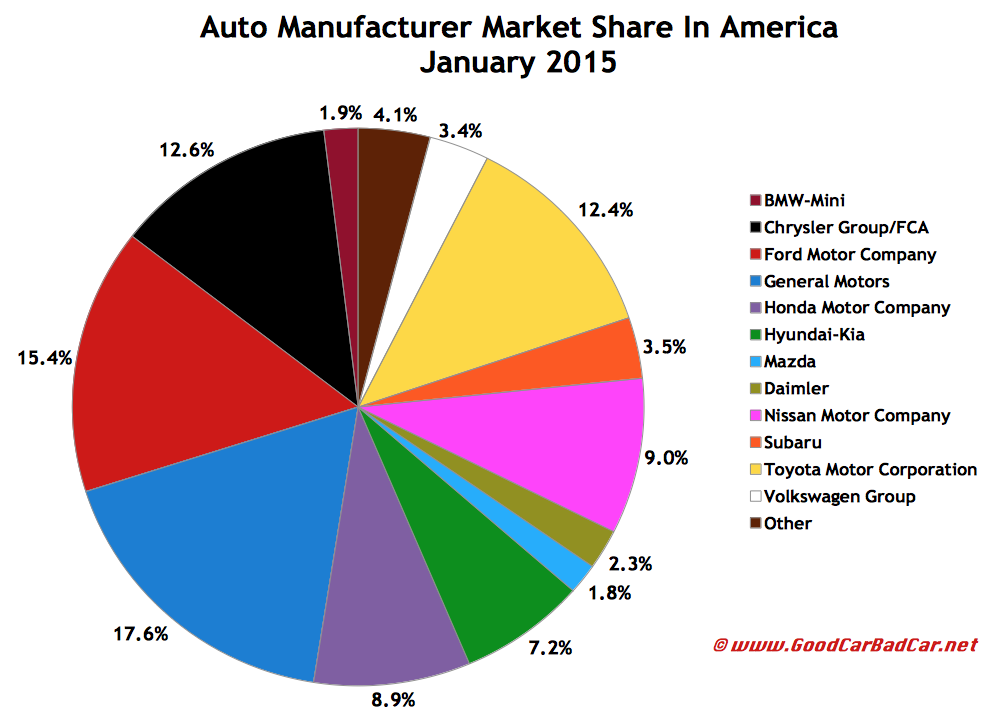 USA auto brand market share chart January 2015