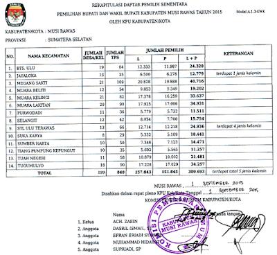 dpt kabupaten musirawas