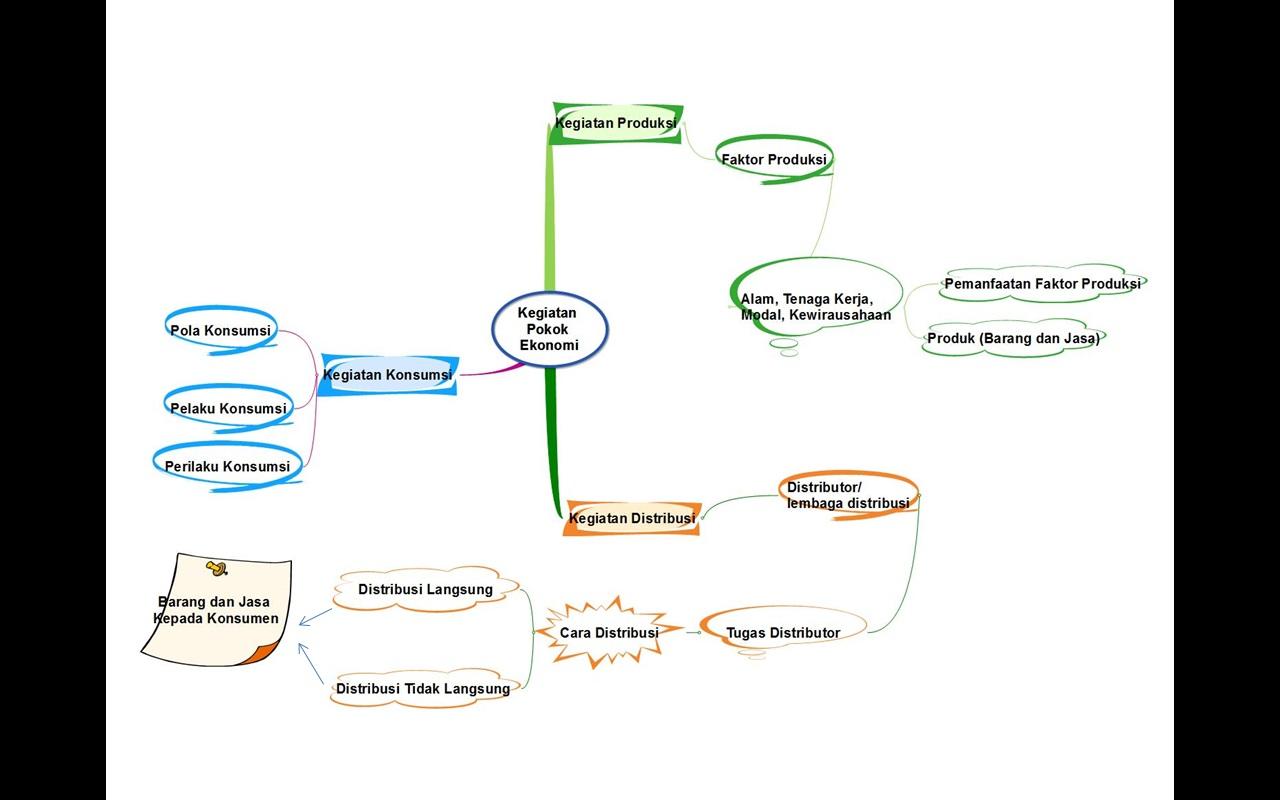 my blog mind mapping kegiatan pokok ekonomi