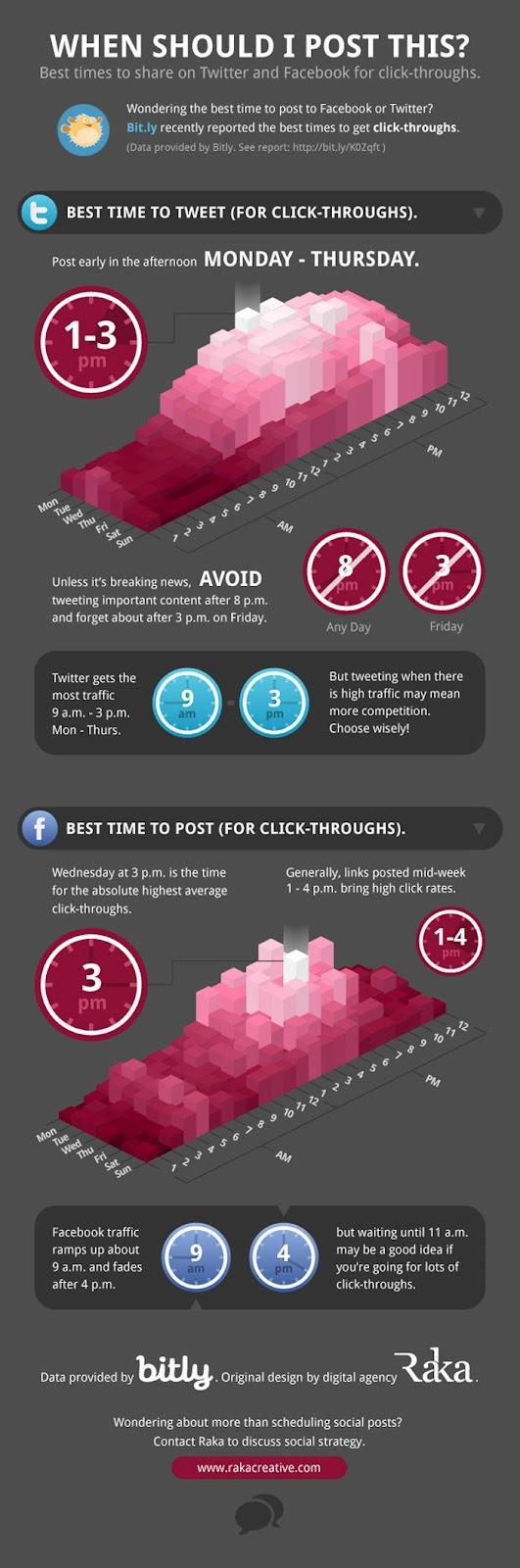 Infographie: Meilleur moment pour poster des tweets et des messages sur Facebook
