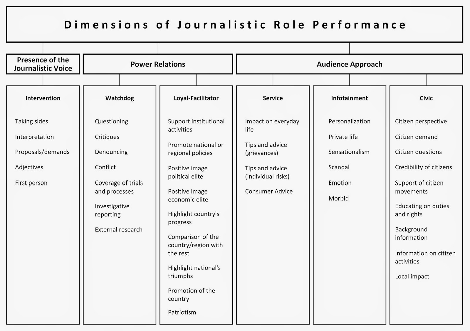journalistic role performance around the globe the project