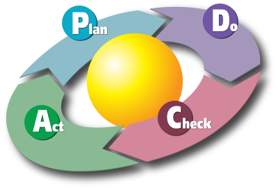 PDCA CIRCLE Plan, Do, Check, Act