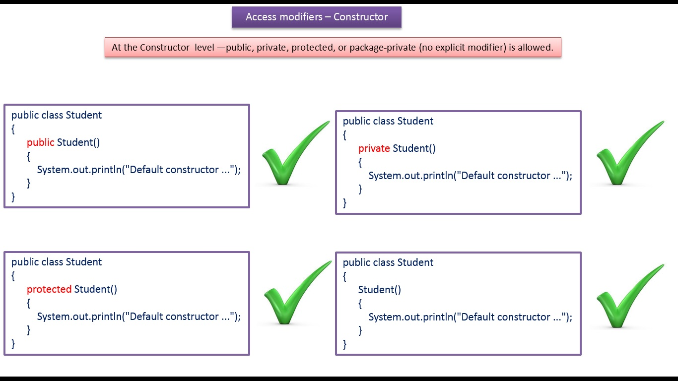 JAVA EE: Java Tutorial : Java Access modifiers (constructor)