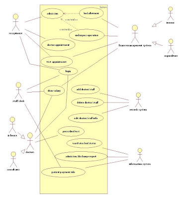 UML Use Case Diagram for Hospital Management