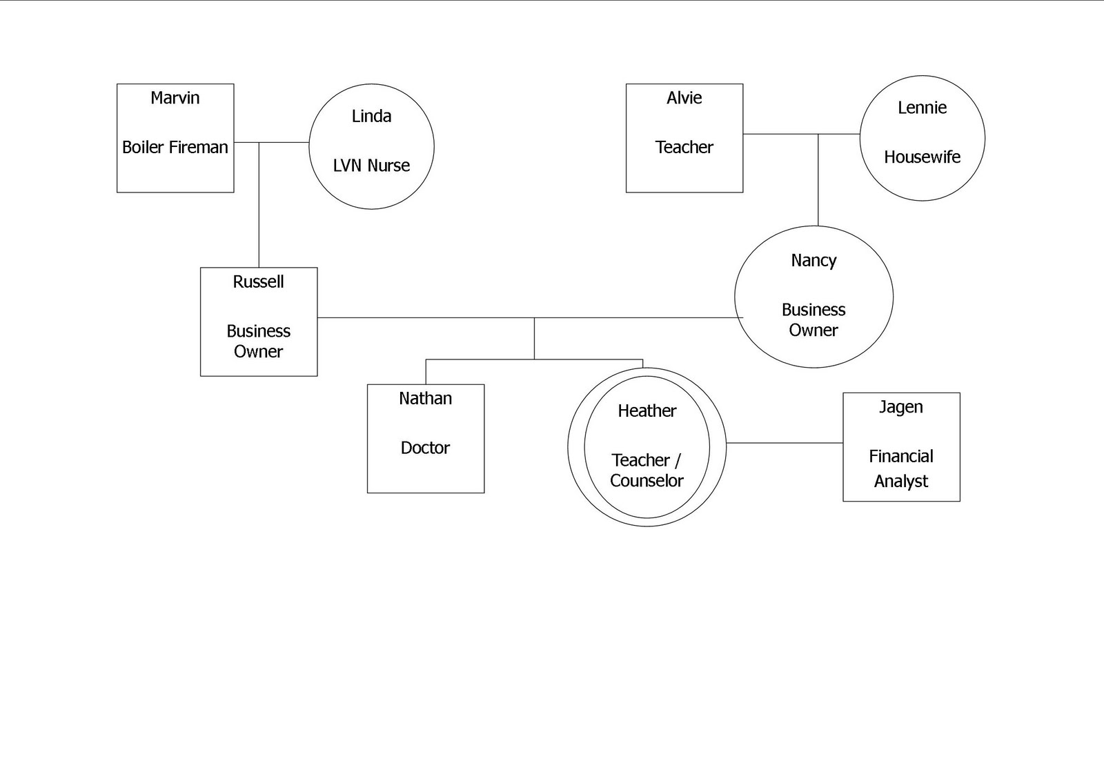 Heather Chaney Genogram Project Reflections