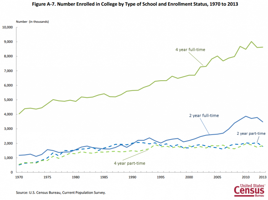 U.S. college enrollment and business cycle
